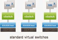 vSphere Distributed Switch Part 3 - Difference between Standard Switch and Distributed switch