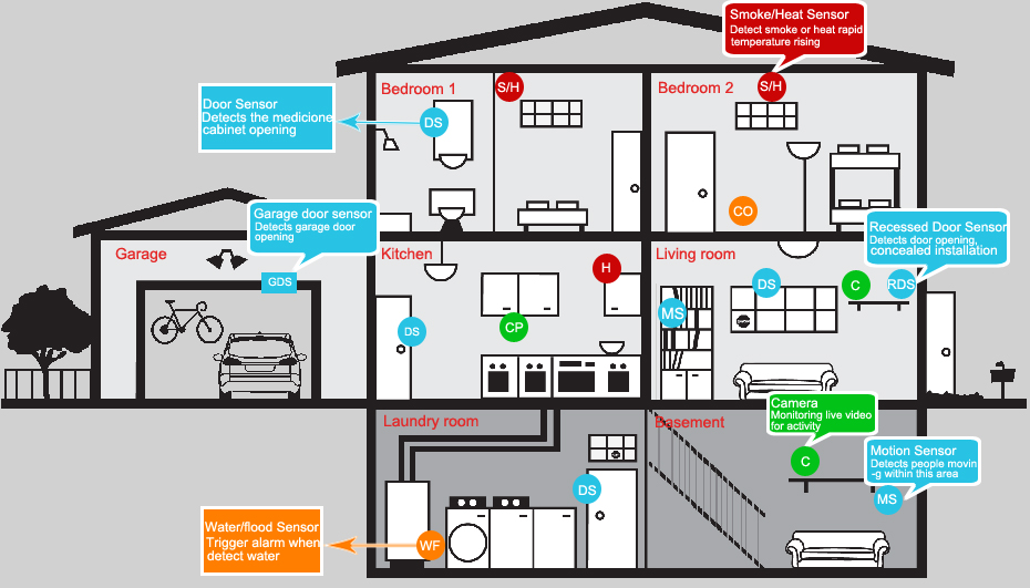 Security Alarm - House Security System - House Information Center