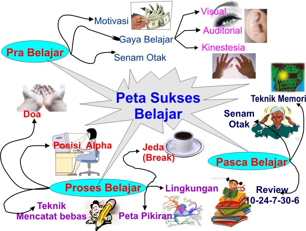Image Result For Cara Belajar Trading Forex