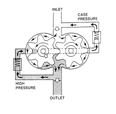 лодочный мотор давление масла