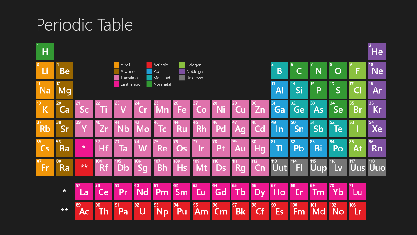 Periodic table essay homework help hyassignmentctardupfo periodic table essay urtaz Image collections