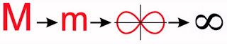 Evolución del símbolo infinito