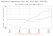 Updated Ipswich River Flood Data