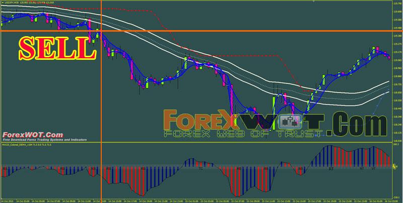 Forex strategy builder custom indicator