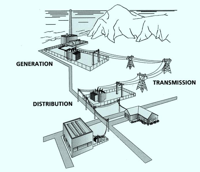 Electric Power Distribution : Course ee general overview of generation transmission