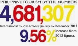 Tourism Uptrend
