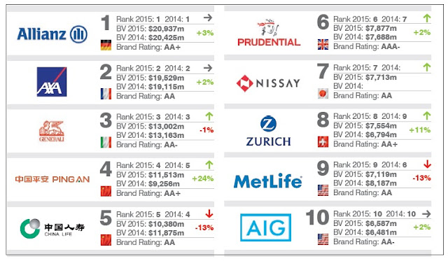 the top 10 global insurance most powerful brands ~ Online ...