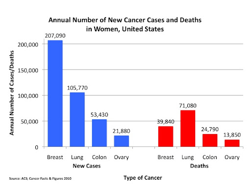 cancer news in context effective ovarian cancer screening still elusive new results show