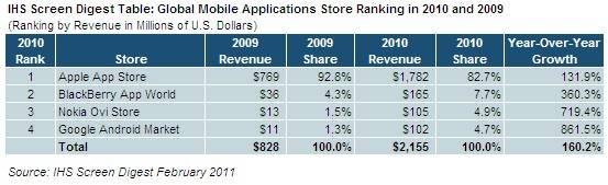 Revenus 2010 des Applications Stores