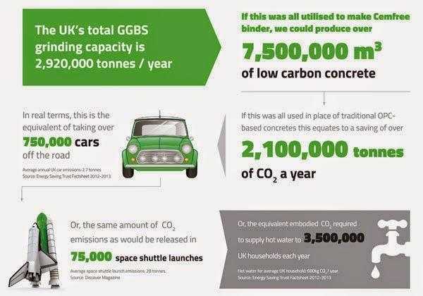 Zero carbon Hemcrete infographic 1