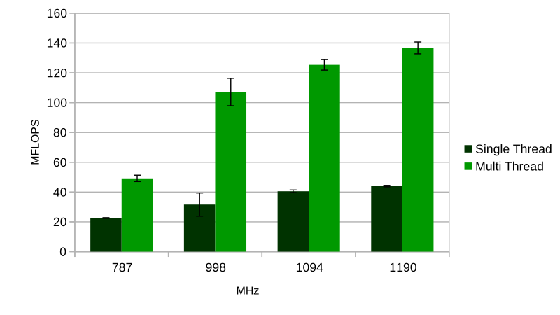 MFLOPS performance against MHz single and multi-thread