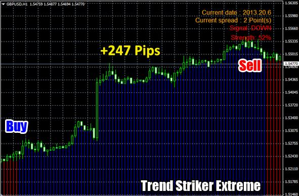 Forex pips striker indicator mq4