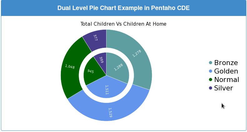 Hitachi Vantara Pentaho Bi Suite Tutorials Dual Level Pie Chart