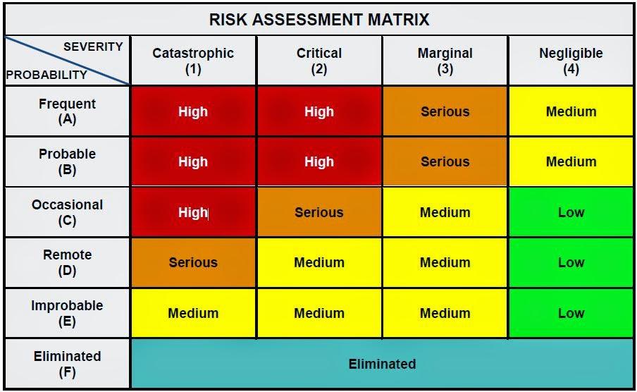 Operational Risk Management Worksheet Rringband – Composite Risk Management Worksheet