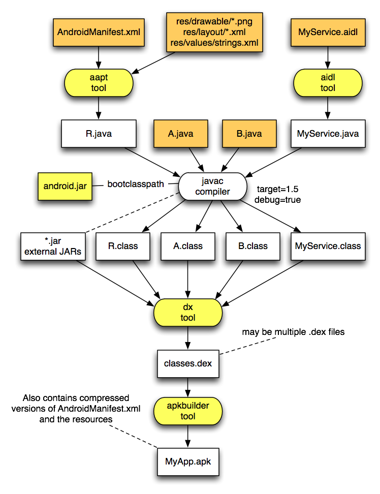 android application execution flow