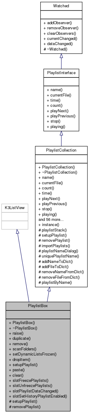 Doxygen awesome tool to dive into large codebases develop freedom uml diagram of playlistbox from juk ccuart Choice Image