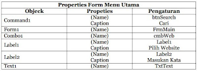 Properties membuat browser dengan visual basic