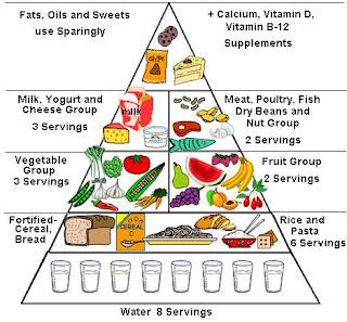 Makanan Penunjang Tinggi Badan