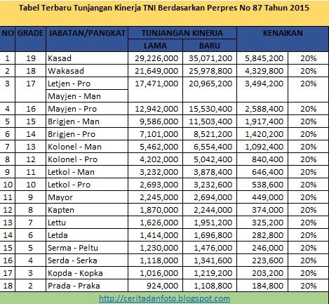 Tabel Terbaru Tunjangan Kinerja TNI