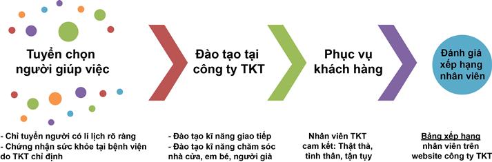 quy trình tuyển dụng và đạo tạo người giúp việc tại TKT