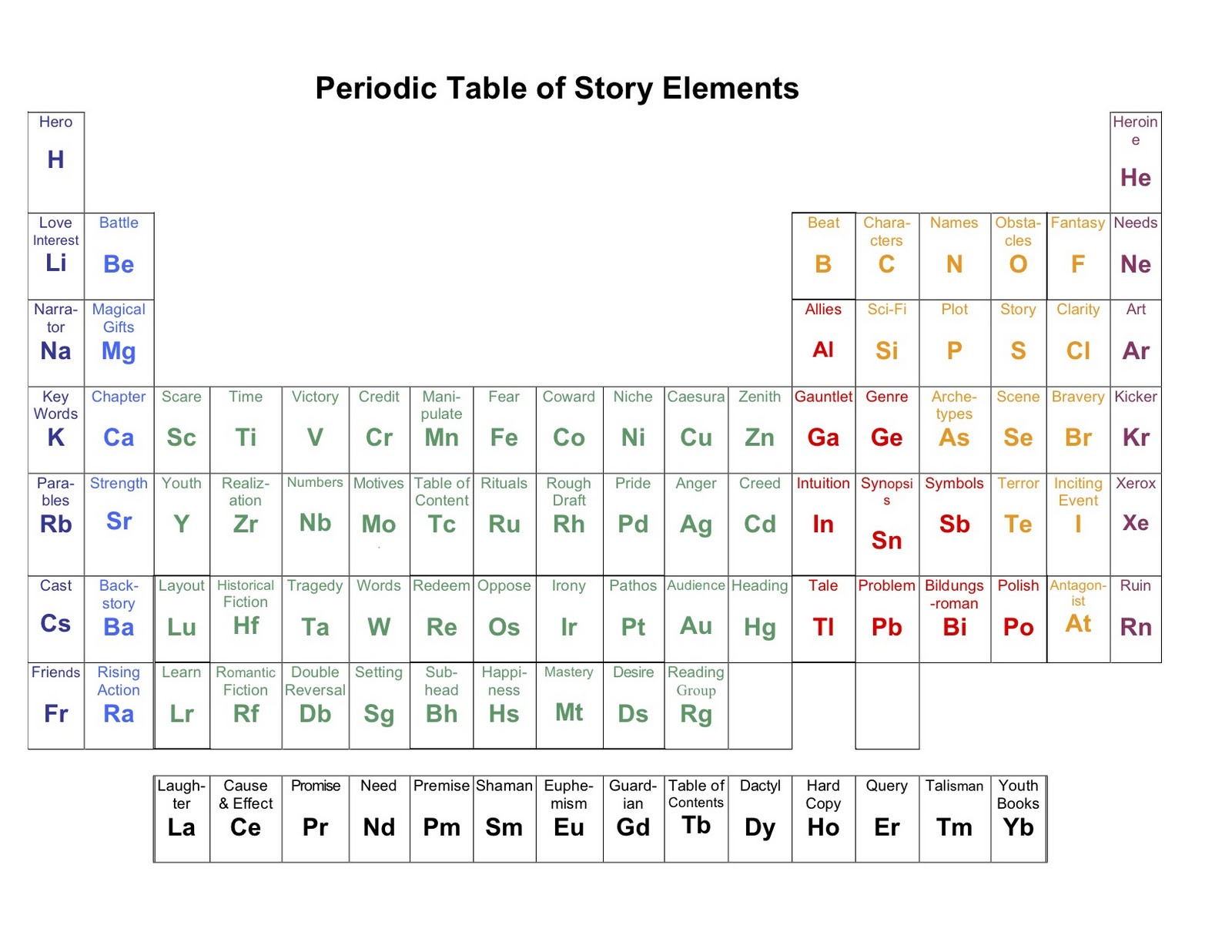 Barbara kloss elements of storytelling - Periodic table of elements html ...