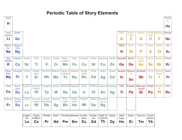 Barbara kloss elements of storytelling for 10 elements of the periodic table