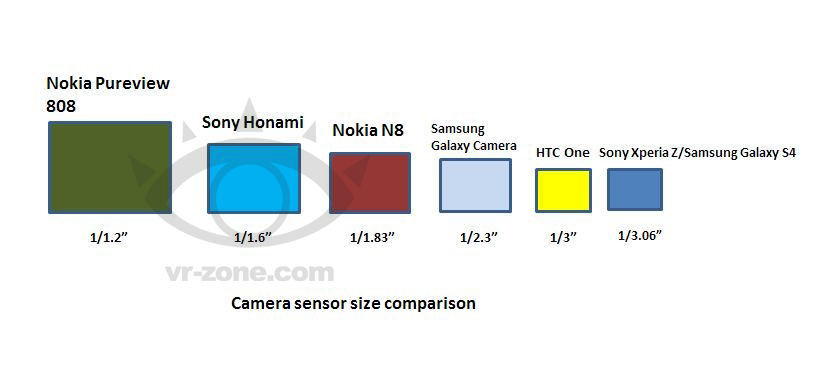 Sony Honami Camera Sensor Size Comparison
