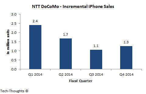 NTT DoCoMo - iPhone Sales