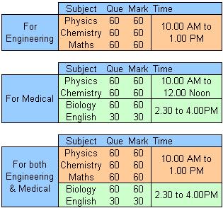 COMEDK UGET Exam Pattern Format Scheme