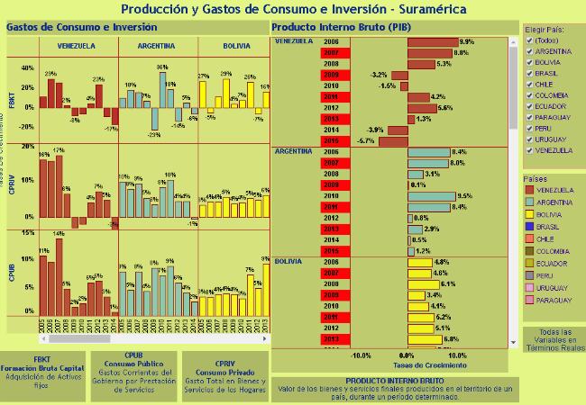 Indicadores Macroeconómicos Suramérica