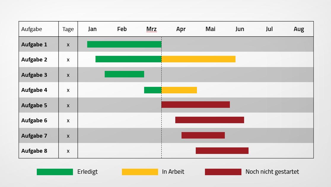 Erfreut Bild Zeitplan Vorlage Ideen - Dokumentationsvorlage Beispiel ...
