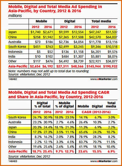 who is leading the asian markets in mobile and digital  investment spends