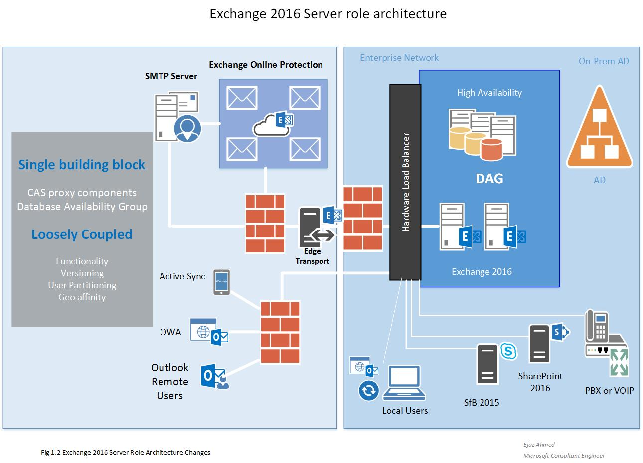 exchange server 2010 architecture poster Microsoft has released their exchange server 2010 component architecture poster, available now for free download in pdf format the poster helps you understand how.