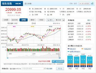 中国株コバンザメ投資 香港ハンセン指数1011
