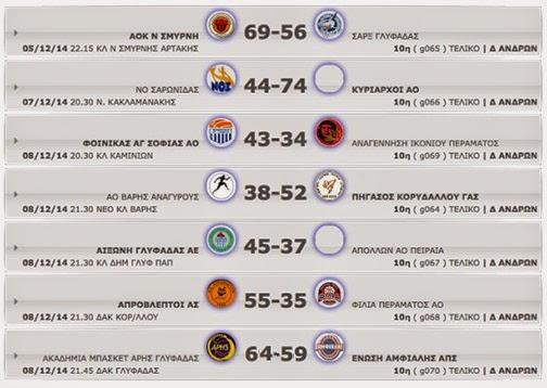Δ΄ ΑΝΔΡΩΝ 10η αγωνιστική. Αποτελέσματα, βαθμολογία κι οι επόμενοι αγώνες