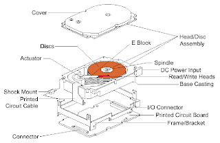 Hard Disk Diagram