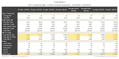 Short Options Strangle Trade Metrics SPX 52 DTE 6 Delta Risk:Reward Exits