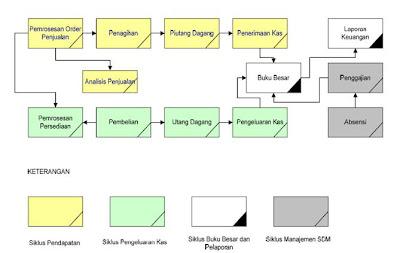 Gambar 1. Hubungan Siklus-Siklus Akuntansi Keuangan Sistem Informasi ...