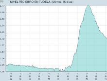 Nivel Río