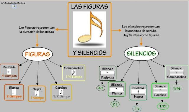http://cmapspublic2.ihmc.us/rid=1JTK4NVBF-1YZBC98-1D19/figuras-musicales.cmap