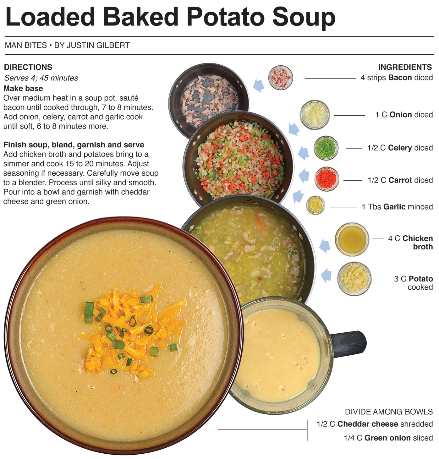 Behind the Bites: Loaded Baked Potato Soup