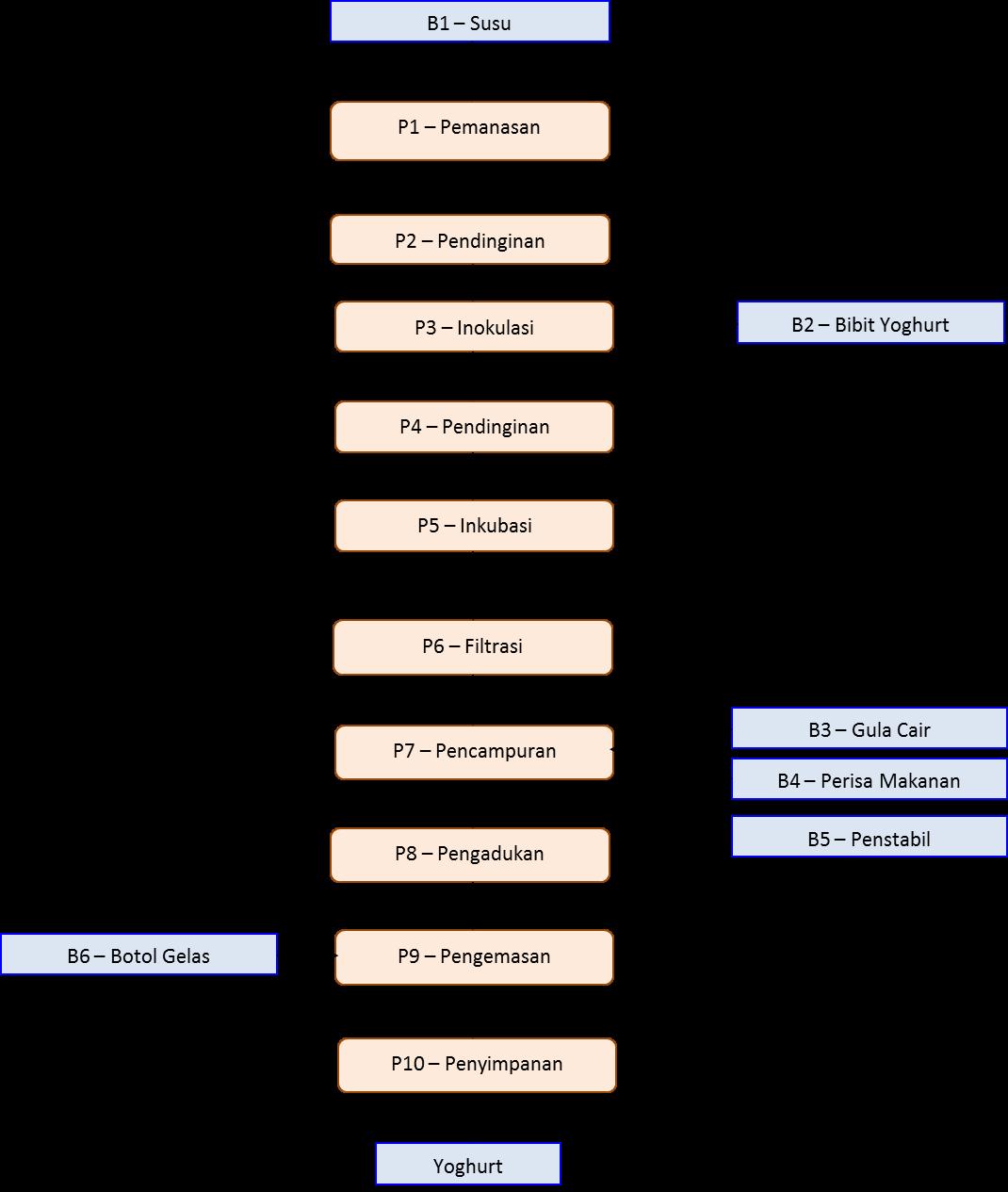 Proses pembuatan yoghurt qualityz diagram proses pembuatan yoghurt ccuart Image collections
