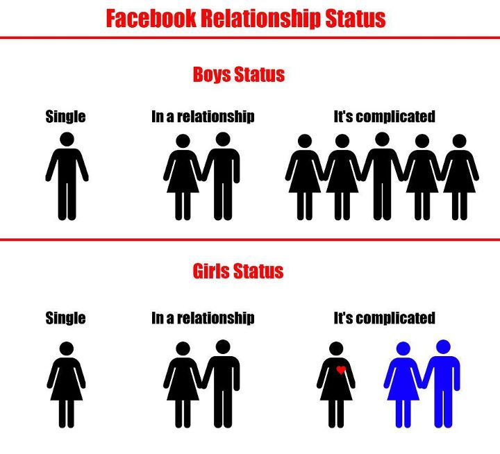 Difference between Girls & boys profile in FaceBook.