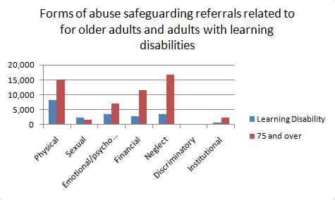 The Small Places: Abuse of vulnerable adults statistics