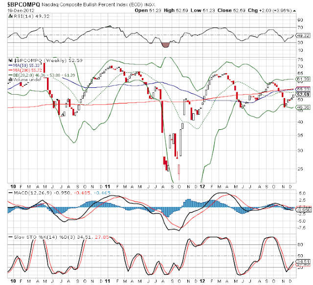 Nasdaq Bullish Index