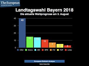Se in Baviera si votasse domenica prossima (per quello che valgono i sondaggi):
