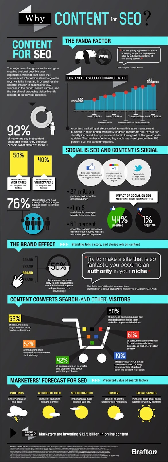 WhyContentForSEO FINAL 2 Why Content is King for SEO   [Infographic]