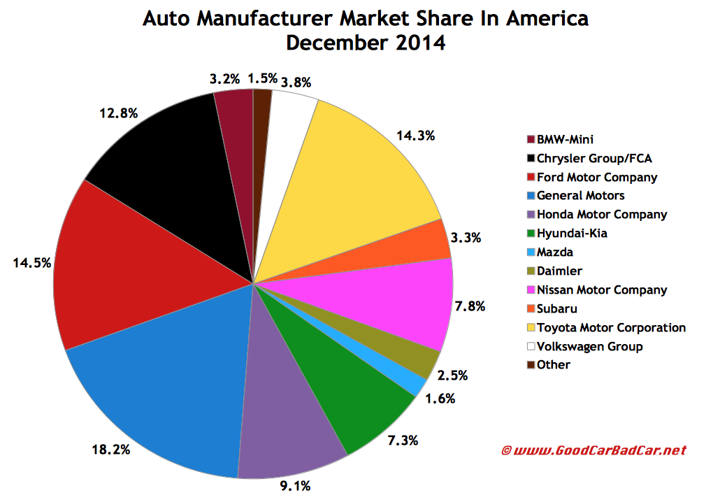 USA auto brand market share chart December 2014