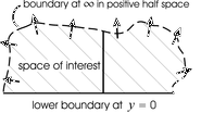 illustration of boundary for the half space