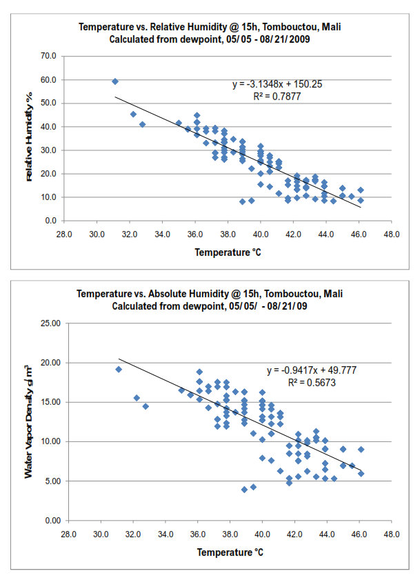 relationship between air temperature and ground 6